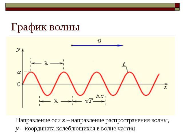 График волны Направление оси х – направление распространения волны, у – координата колеблющихся в волне частиц.