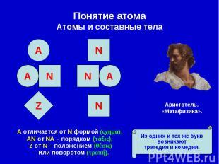 Понятие атома Атомы и составные тела Α отличается от Ν формой (ςχημα), ΑΝ от ΝΑ