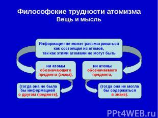 Философские трудности атомизма Вещь и мысль