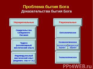 Проблема бытия Бога Доказательства бытия Бога