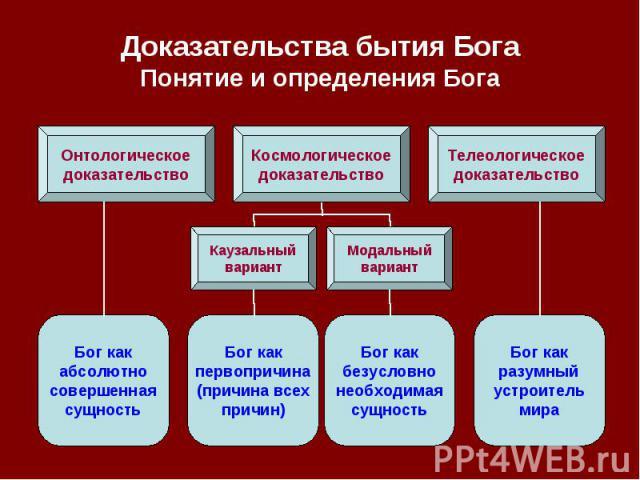 Доказательства бытия Бога Понятие и определения Бога