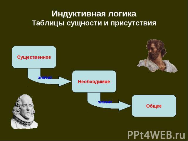 Индуктивная логика Таблицы сущности и присутствия