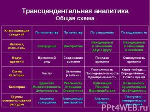 Трансцендентальная аналитика Общая схема