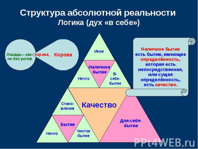 Структура абсолютной реальности Логика (дух «в себе»)