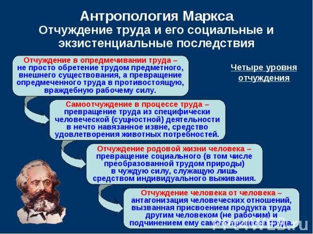 Антропология Маркса Отчуждение труда и его социальные и экзистенциальные последствия