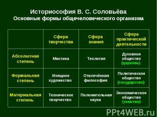Историософия В. С. Соловьёва Основные формы общечеловеческого организма