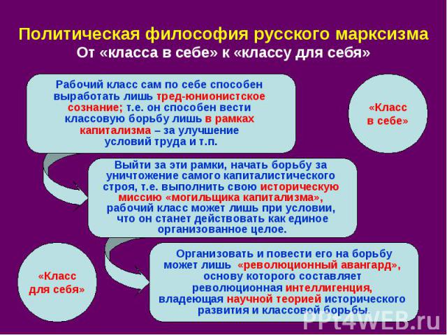 Политическая философия русского марксизма От «класса в себе» к «классу для себя»