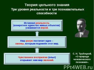 Теория цельного знания Три уровня реальности и три познавательных способности