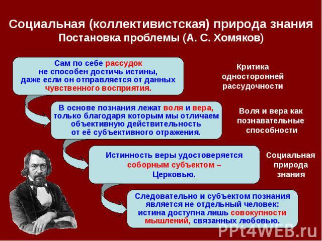 Социальная (коллективистская) природа знания Постановка проблемы (А. С.Хомяков)