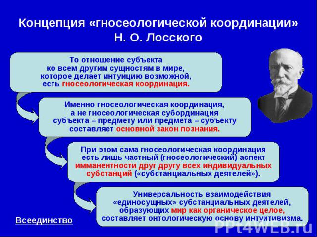 Концепция «гносеологической координации» Н. О. Лосского