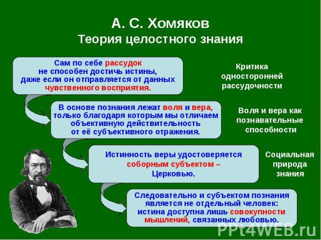 А. С.Хомяков Теория целостного знания