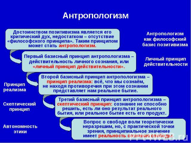Антропологизм