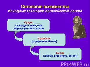 Онтология всеединства Исходные категории органической логики