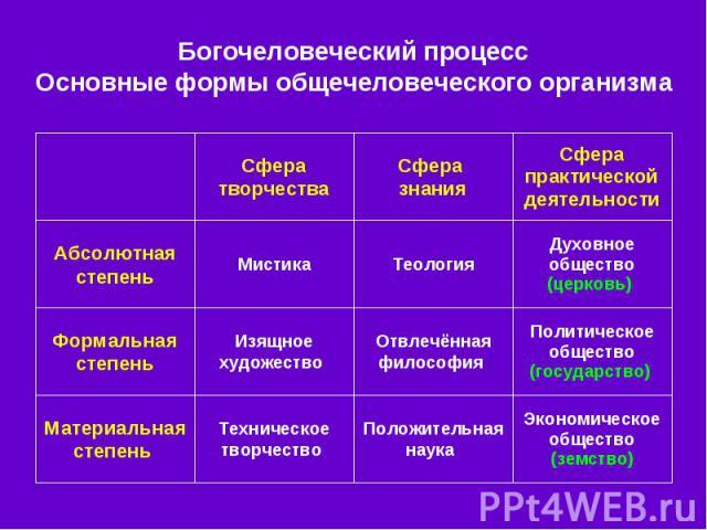 Богочеловеческий процесс Основные формы общечеловеческого организма