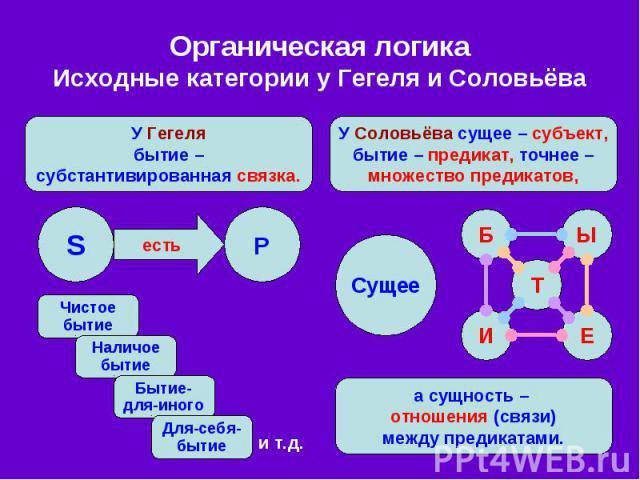 Органическая логика Исходные категории у Гегеля и Соловьёва