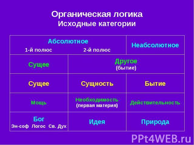 Органическая логика Исходные категории