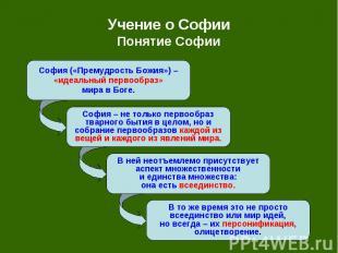 Учение о Софии Понятие Софии