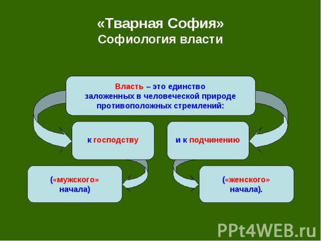 «Тварная София» Софиология власти