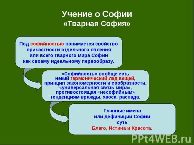 Учение о Софии «Тварная София»