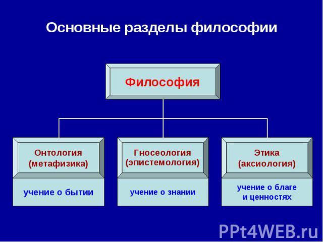 Основные разделы философии
