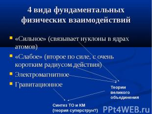 4 вида фундаментальных физических взаимодействий «Сильное» (связывает нуклоны в