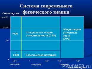 Система современного физического знания
