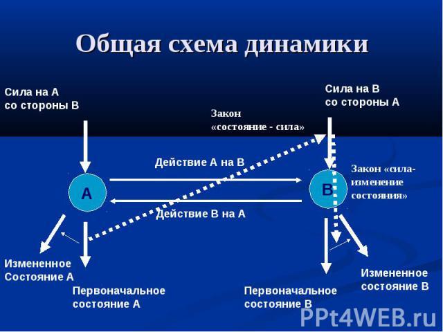 Общая схема динамики