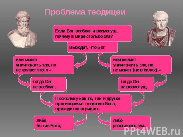 Проблема теодицеи