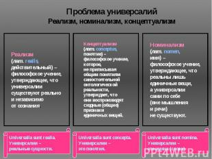 Проблема универсалий Реализм, номинализм, концептуализм