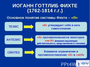 Основное понятие системы Фихте – «Я» Основное понятие системы Фихте – «Я»
