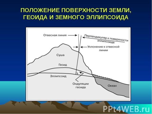 ПОЛОЖЕНИЕ ПОВЕРХНОСТИ ЗЕМЛИ, ГЕОИДА И ЗЕМНОГО ЭЛЛИПСОИДА