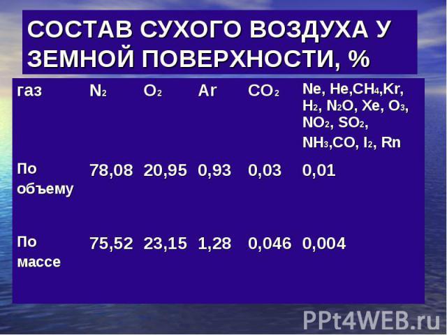 СОСТАВ СУХОГО ВОЗДУХА У ЗЕМНОЙ ПОВЕРХНОСТИ, %