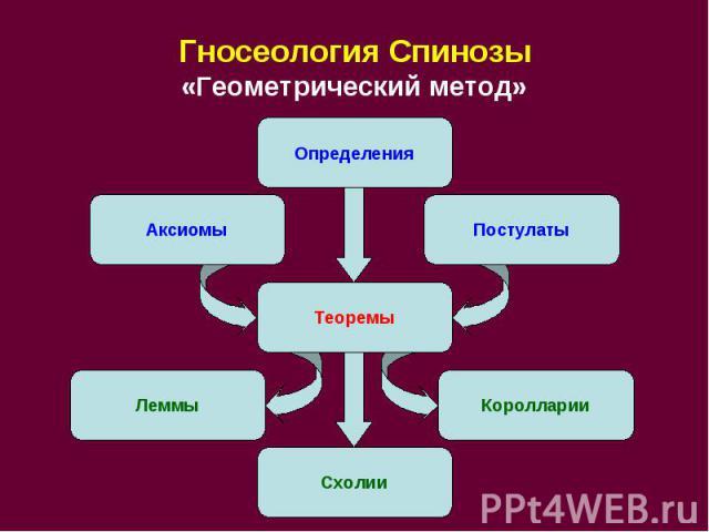 Гносеология Спинозы «Геометрический метод»