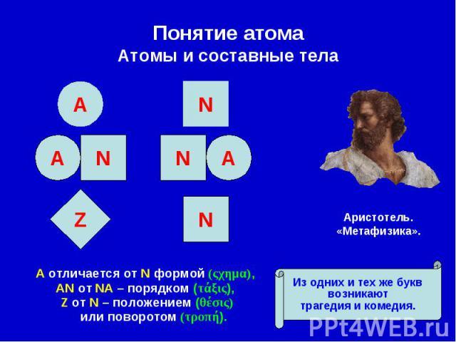 Α отличается от Ν формой (ςχημα), Α отличается от Ν формой (ςχημα), ΑΝ от ΝΑ – порядком (τάξις), Ζ от Ν – положением (θέσις) или поворотом (τροπή).