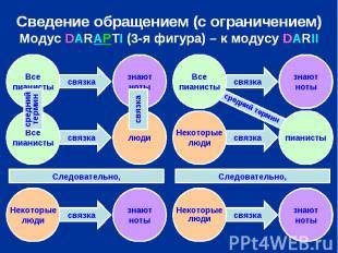 Сведение обращением (с ограничением) Модус DARAPTI (3-я фигура) – к модусу DARII