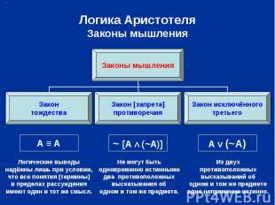 Логика Аристотеля Законы мышления