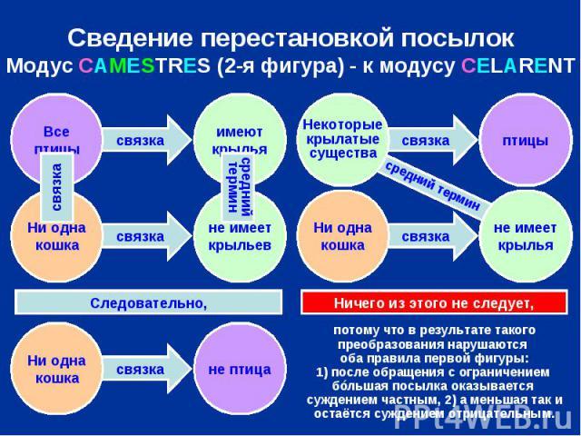 Сведение перестановкой посылок Модус CAMESTRES (2-я фигура) - к модусу CELARENT