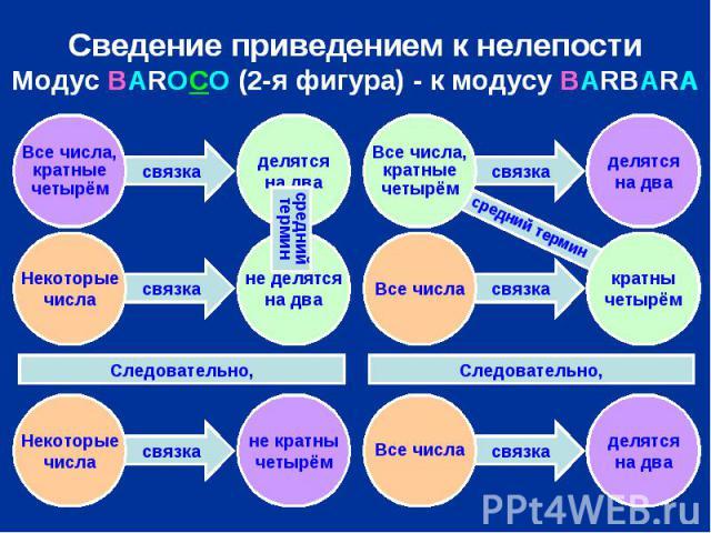 Сведение приведением к нелепости Модус BAROCO (2-я фигура) - к модусу BARBARA