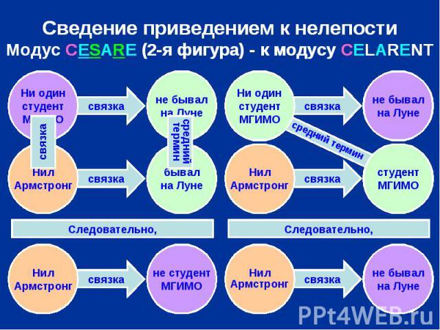 Сведение приведением к нелепости Модус CESARE (2-я фигура) - к модусу CELARENT