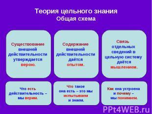 Теория цельного знания Общая схема
