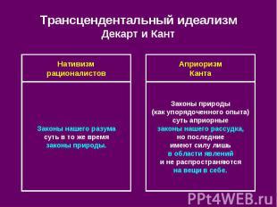 Трансцендентальный идеализм Декарт и Кант