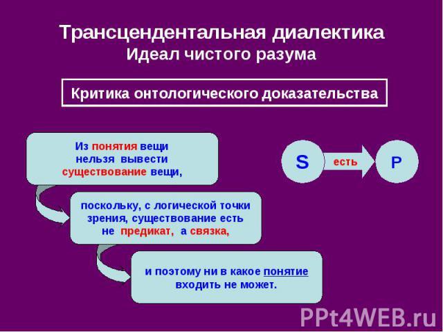 Трансцендентальная диалектика Идеал чистого разума