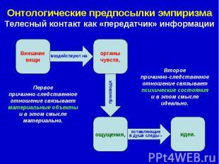 Онтологические предпосылки эмпиризма Телесный контакт как «передатчик» информаци