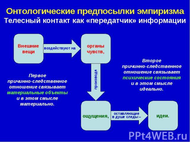 Онтологические предпосылки эмпиризма Телесный контакт как «передатчик» информации