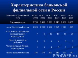 Характеристика банковской филиальной сети в России