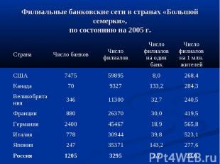 Филиальные банковские сети в странах «Большой семерки», по состоянию на 2005 г.