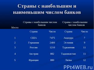 Страны с наибольшим и наименьшим числом банков