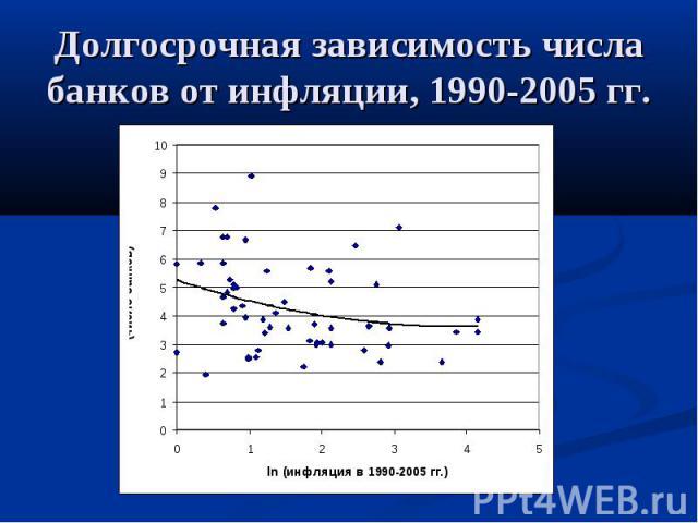 Долгосрочная зависимость числа банков от инфляции, 1990-2005 гг.