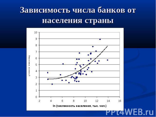 Зависимость числа банков от населения страны