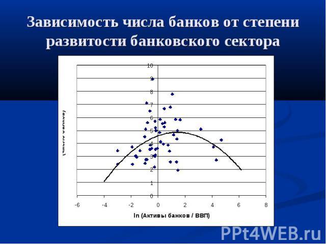 Зависимость числа банков от степени развитости банковского сектора